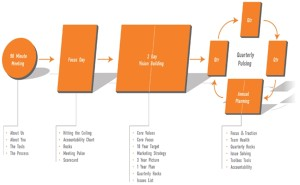 eos-process 2